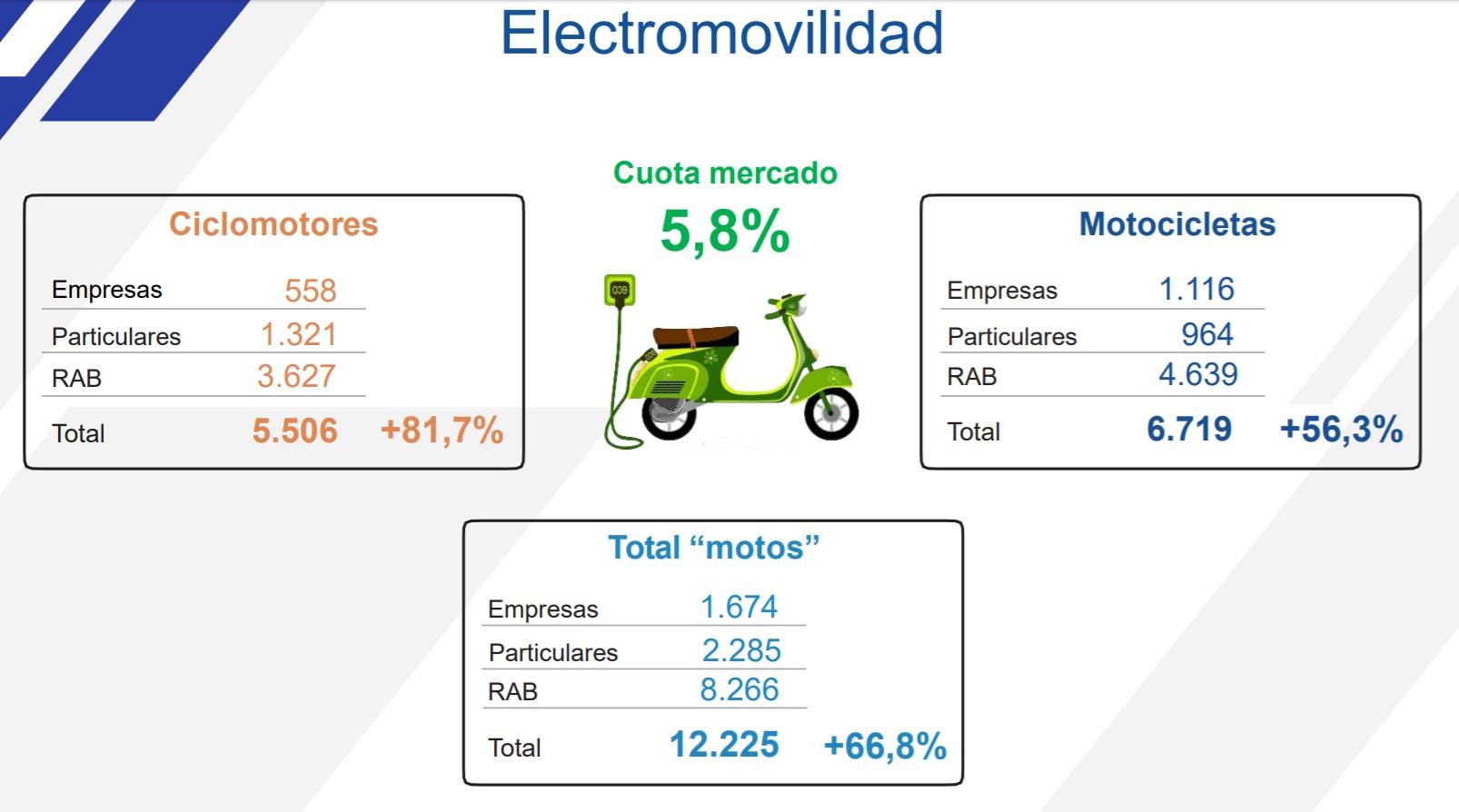 Datos electromovilidad 2019