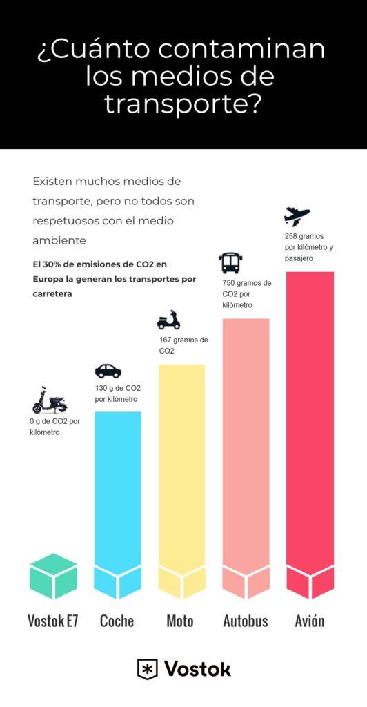 infografia de vehiculos contaminantes Vostok electric